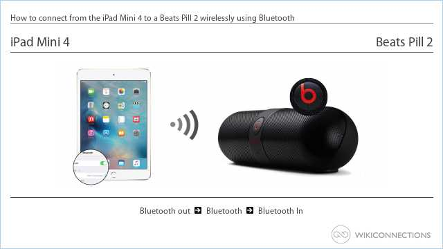 How to connect from the iPad Mini 4 to a Beats Pill 2 wirelessly using Bluetooth
