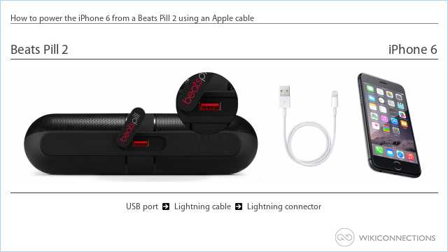 How to power the iPhone 6 from a Beats Pill 2 using an Apple cable