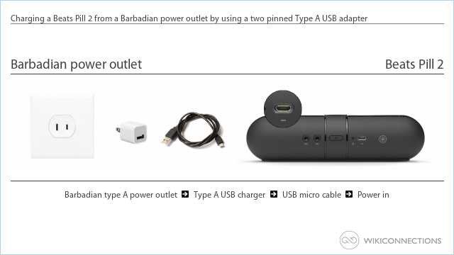 Charging a Beats Pill 2 from a Barbadian power outlet by using a two pinned Type A USB adapter