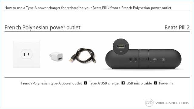 How to use a Type A power charger for recharging your Beats Pill 2 from a French Polynesian power outlet