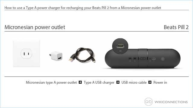 How to use a Type A power charger for recharging your Beats Pill 2 from a Micronesian power outlet