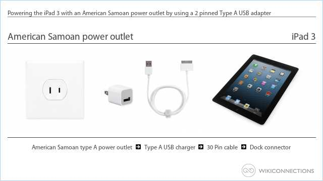 Powering the iPad 3 with an American Samoan power outlet by using a 2 pinned Type A USB adapter