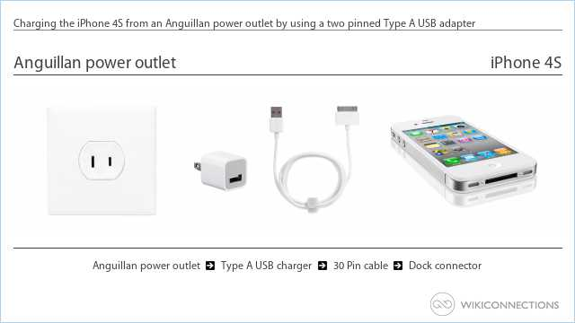 Charging the iPhone 4S from an Anguillan power outlet by using a two pinned Type A USB adapter