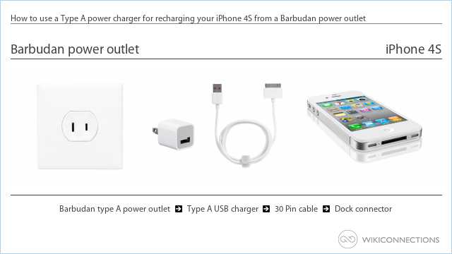 How to use a Type A power charger for recharging your iPhone 4S from a Barbudan power outlet