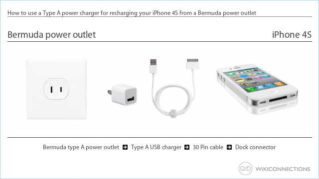 How to use a Type A power charger for recharging your iPhone 4S from a Bermuda power outlet