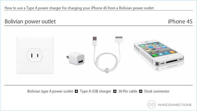 How to use a Type A power charger for charging your iPhone 4S from a Bolivian power outlet