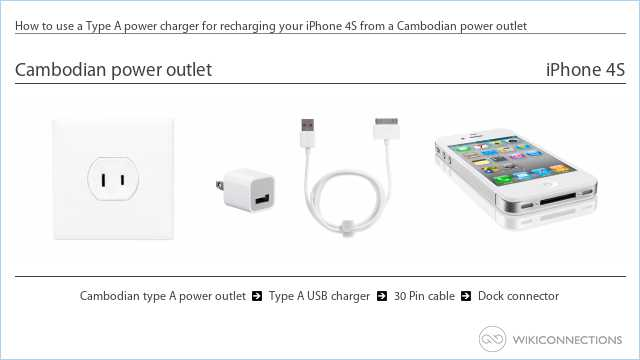 How to use a Type A power charger for recharging your iPhone 4S from a Cambodian power outlet