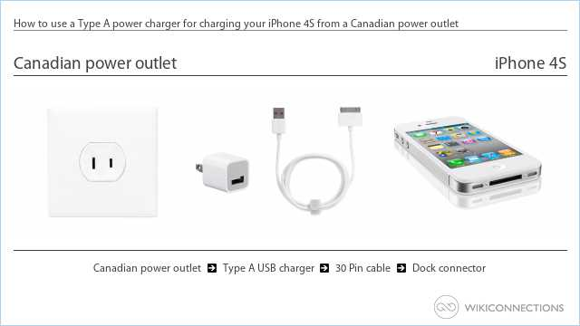 How to use a Type A power charger for charging your iPhone 4S from a Canadian power outlet