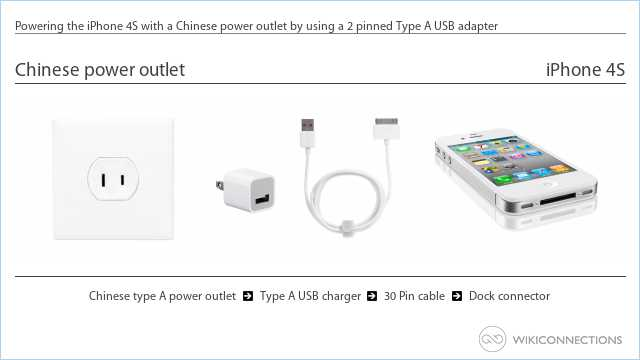 Powering the iPhone 4S with a Chinese power outlet by using a 2 pinned Type A USB adapter