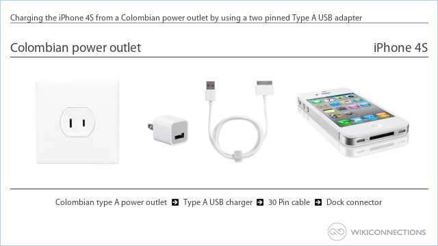 Charging the iPhone 4S from a Colombian power outlet by using a two pinned Type A USB adapter