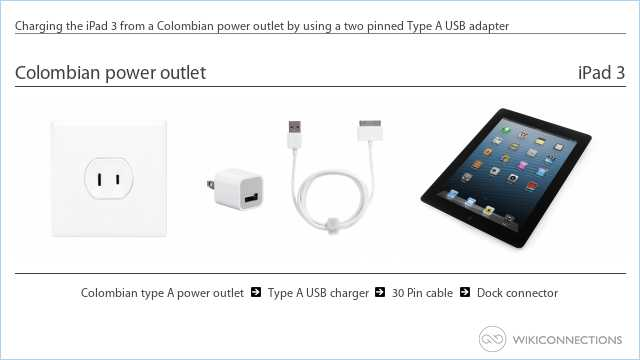 Charging the iPad 3 from a Colombian power outlet by using a two pinned Type A USB adapter