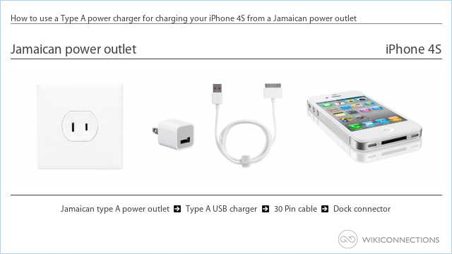 How to use a Type A power charger for charging your iPhone 4S from a Jamaican power outlet