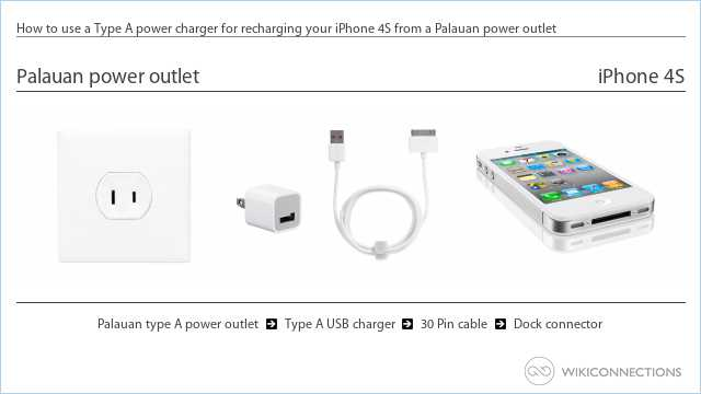 How to use a Type A power charger for recharging your iPhone 4S from a Palauan power outlet