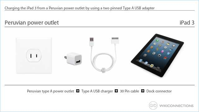 Charging the iPad 3 from a Peruvian power outlet by using a two pinned Type A USB adapter