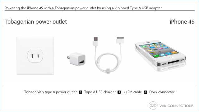 Powering the iPhone 4S with a Tobagonian power outlet by using a 2 pinned Type A USB adapter