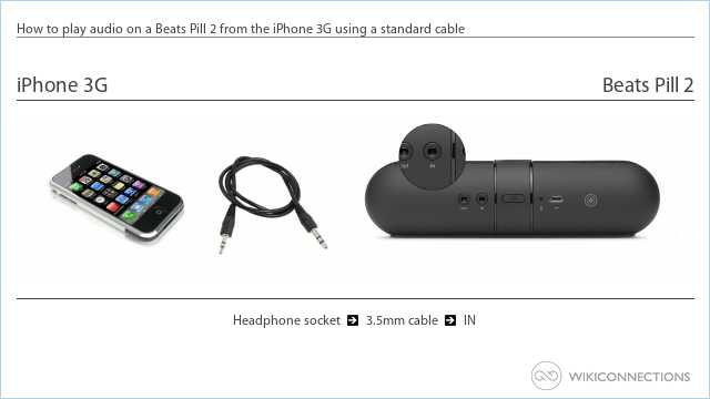 How to play audio on a Beats Pill 2 from the iPhone 3G using a standard cable
