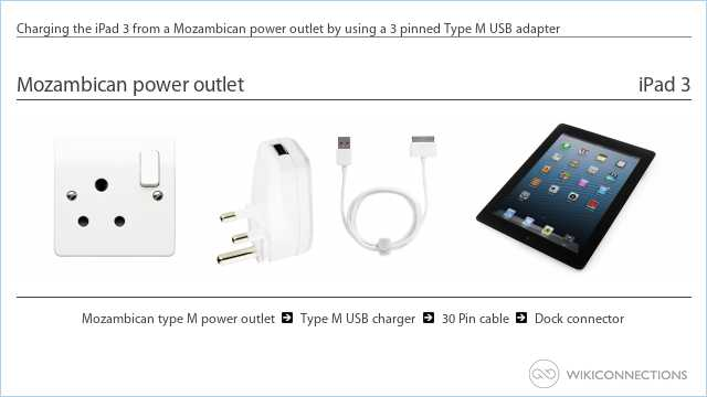 Charging the iPad 3 from a Mozambican power outlet by using a 3 pinned Type M USB adapter