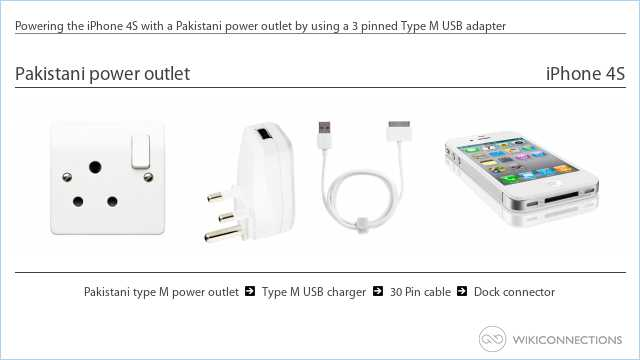 Powering the iPhone 4S with a Pakistani power outlet by using a 3 pinned Type M USB adapter