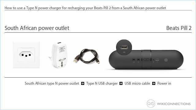 How to use a Type N power charger for recharging your Beats Pill 2 from a South African power outlet
