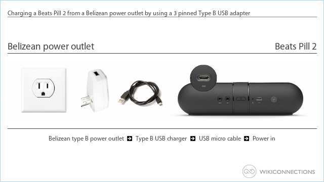 Charging a Beats Pill 2 from a Belizean power outlet by using a 3 pinned Type B USB adapter