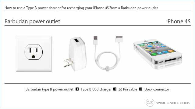 How to use a Type B power charger for recharging your iPhone 4S from a Barbudan power outlet