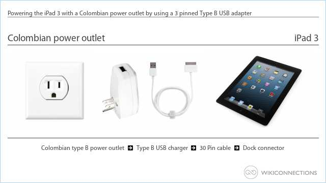 Powering the iPad 3 with a Colombian power outlet by using a 3 pinned Type B USB adapter