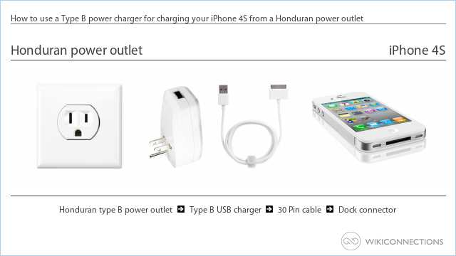 How to use a Type B power charger for charging your iPhone 4S from a Honduran power outlet