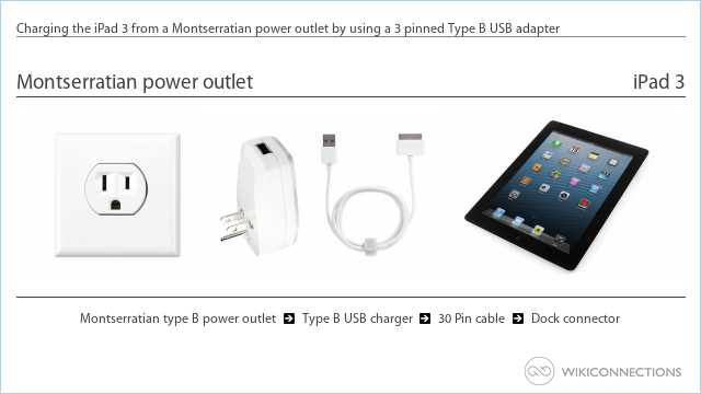 Charging the iPad 3 from a Montserratian power outlet by using a 3 pinned Type B USB adapter