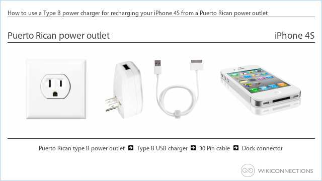 How to use a Type B power charger for recharging your iPhone 4S from a Puerto Rican power outlet
