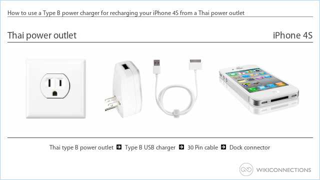 How to use a Type B power charger for recharging your iPhone 4S from a Thai power outlet
