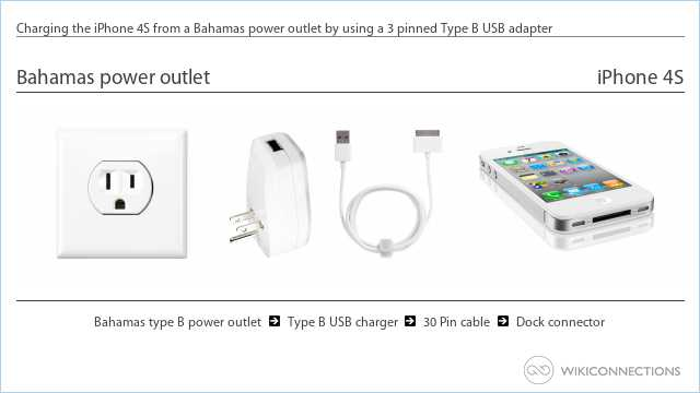 Charging the iPhone 4S from a Bahamas power outlet by using a 3 pinned Type B USB adapter