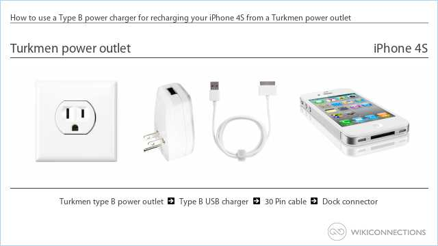 How to use a Type B power charger for recharging your iPhone 4S from a Turkmen power outlet