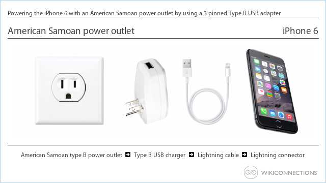 Powering the iPhone 6 with an American Samoan power outlet by using a 3 pinned Type B USB adapter
