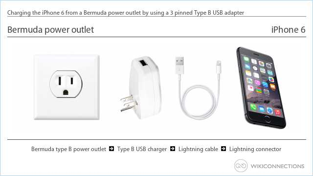 Charging the iPhone 6 from a Bermuda power outlet by using a 3 pinned Type B USB adapter