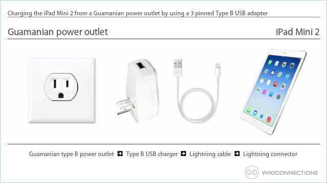 Charging the iPad Mini 2 from a Guamanian power outlet by using a 3 pinned Type B USB adapter