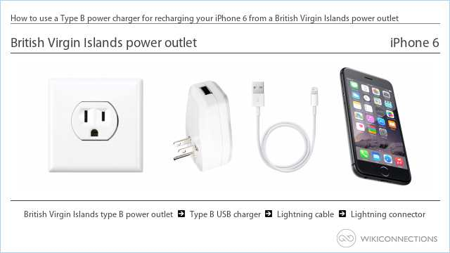 How to use a Type B power charger for recharging your iPhone 6 from a British Virgin Islands power outlet