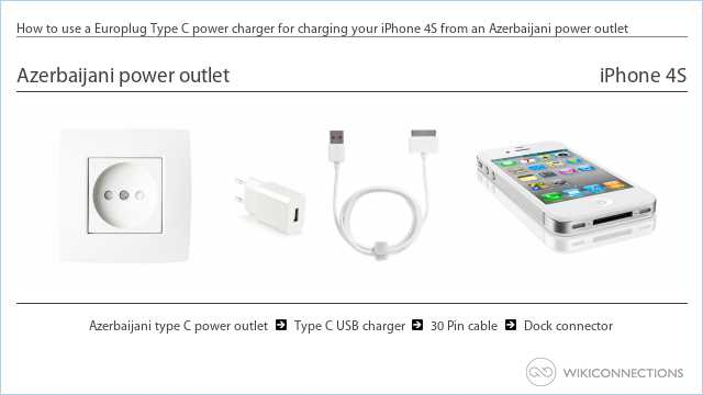 How to use a Europlug Type C power charger for charging your iPhone 4S from an Azerbaijani power outlet