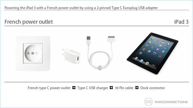 Powering the iPad 3 with a French power outlet by using a 2 pinned Type C Europlug USB adapter