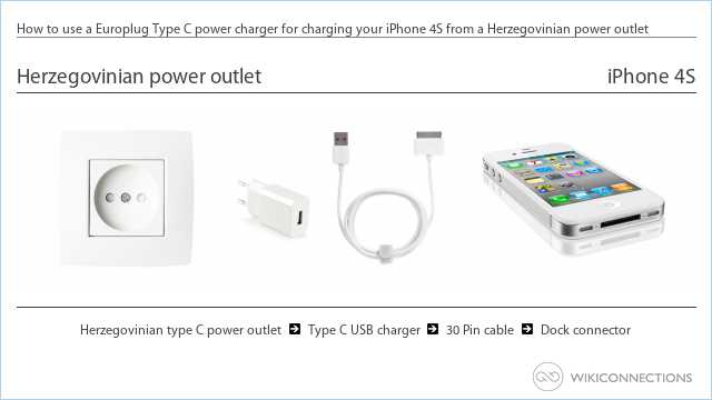 How to use a Europlug Type C power charger for charging your iPhone 4S from a Herzegovinian power outlet