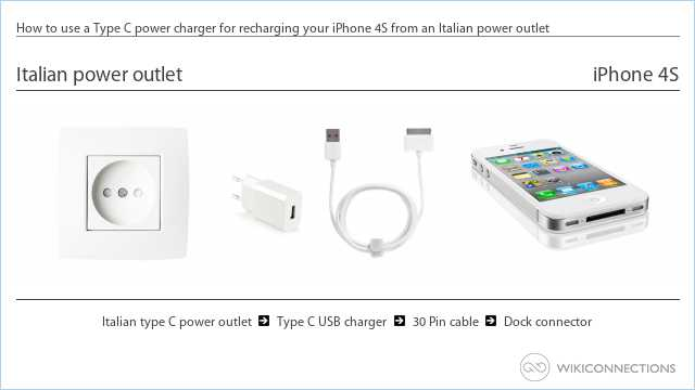 How to use a Type C power charger for recharging your iPhone 4S from an Italian power outlet