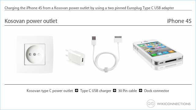 Charging the iPhone 4S from a Kosovan power outlet by using a two pinned Europlug Type C USB adapter