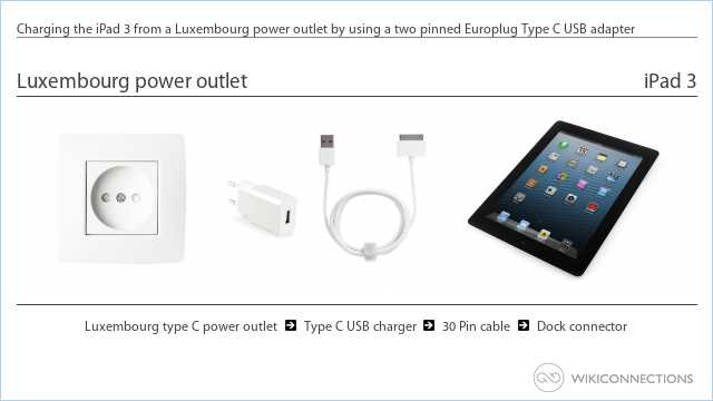 Charging the iPad 3 from a Luxembourg power outlet by using a two pinned Europlug Type C USB adapter
