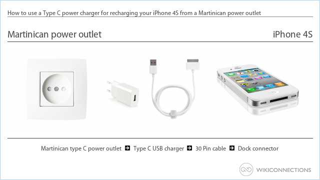 How to use a Type C power charger for recharging your iPhone 4S from a Martinican power outlet