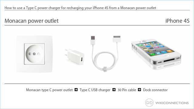 How to use a Type C power charger for recharging your iPhone 4S from a Monacan power outlet