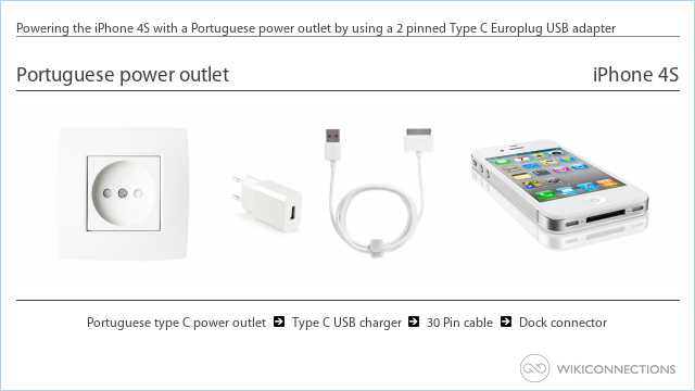 Powering the iPhone 4S with a Portuguese power outlet by using a 2 pinned Type C Europlug USB adapter