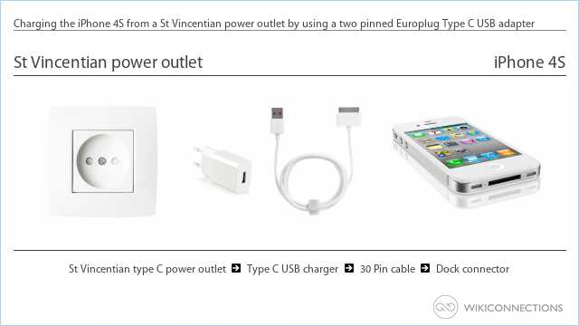 Charging the iPhone 4S from a St Vincentian power outlet by using a two pinned Europlug Type C USB adapter
