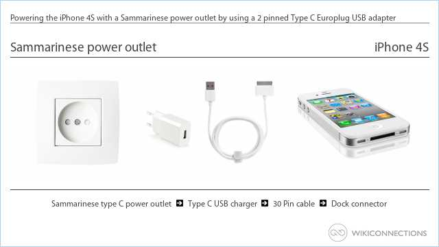 Powering the iPhone 4S with a Sammarinese power outlet by using a 2 pinned Type C Europlug USB adapter