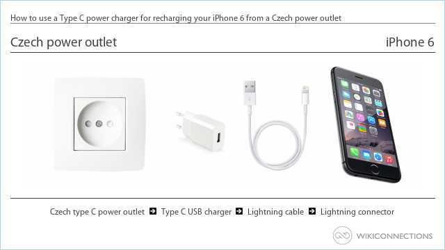 How to use a Type C power charger for recharging your iPhone 6 from a Czech power outlet