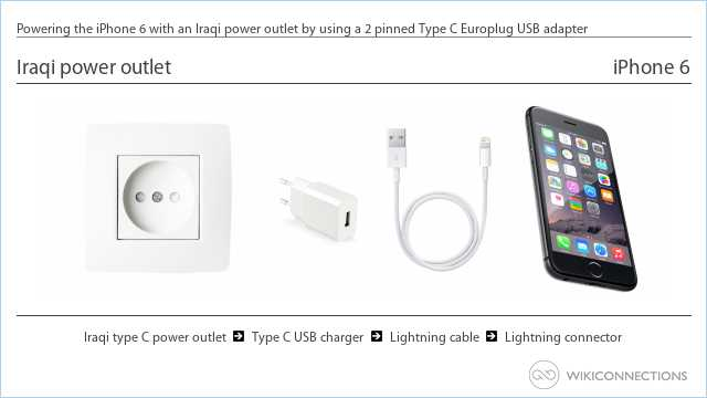 Powering the iPhone 6 with an Iraqi power outlet by using a 2 pinned Type C Europlug USB adapter
