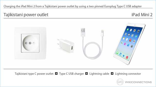 Charging the iPad Mini 2 from a Tajikistani power outlet by using a two pinned Europlug Type C USB adapter
